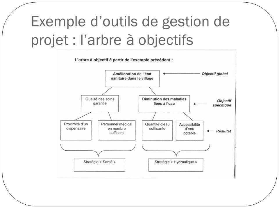 Exemple d'outils de gestion de projet : l'arbre à objectifs