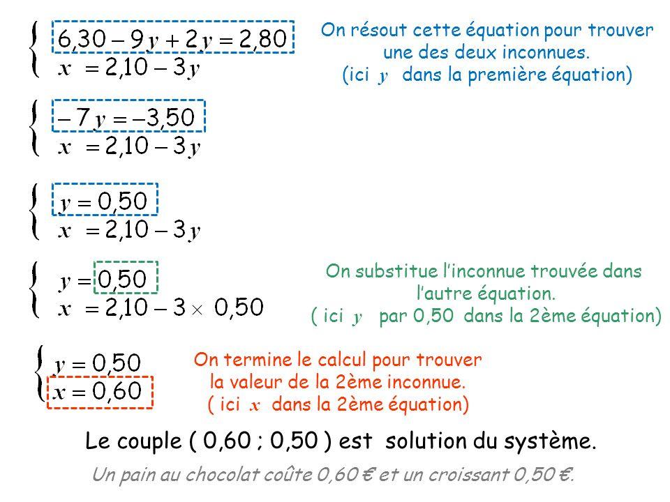 Le couple ( 0,60 ; 0,50 ) est solution du système.