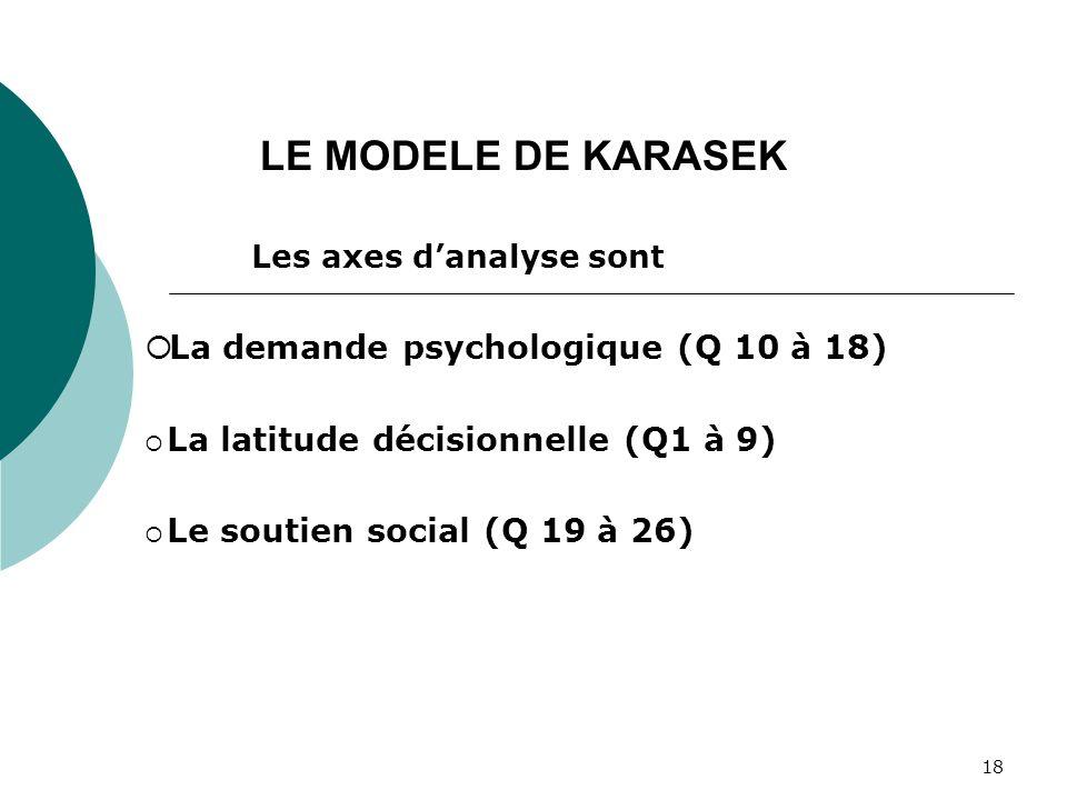 LE MODELE DE KARASEK La latitude décisionnelle (Q1 à 9)