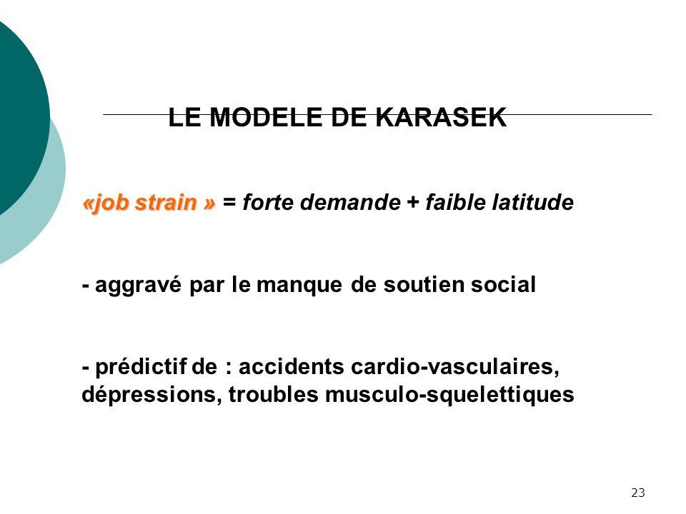 LE MODELE DE KARASEK «job strain » = forte demande + faible latitude