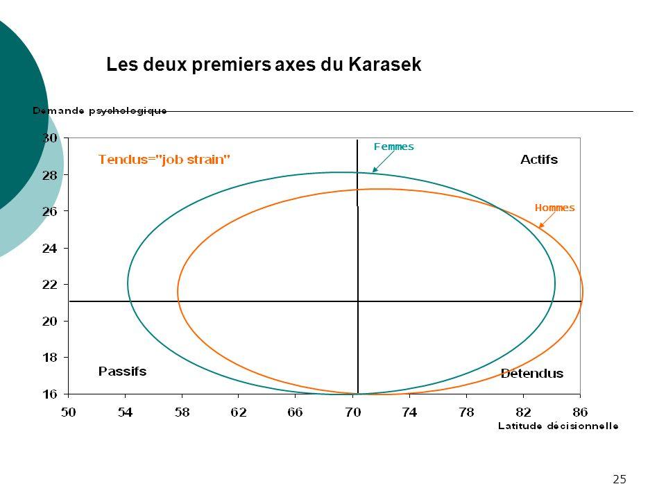 Les deux premiers axes du Karasek