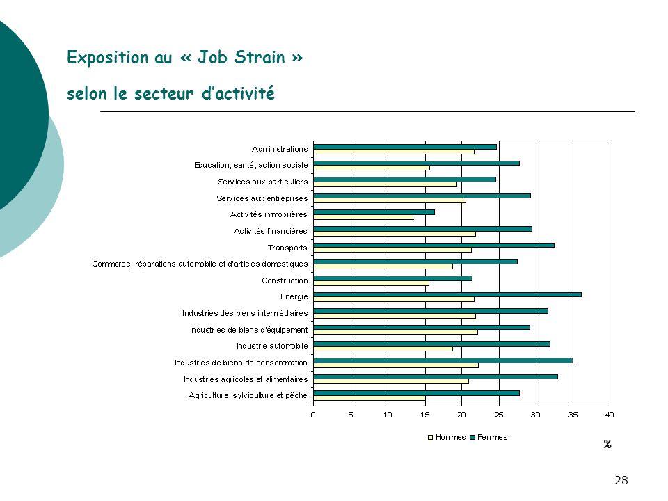 Exposition au « Job Strain » selon le secteur d'activité