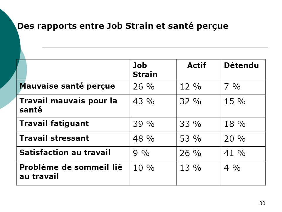 Des rapports entre Job Strain et santé perçue