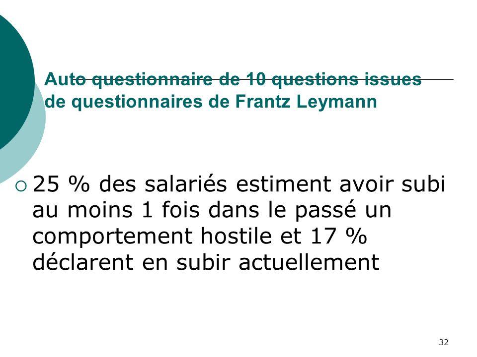 Auto questionnaire de 10 questions issues de questionnaires de Frantz Leymann