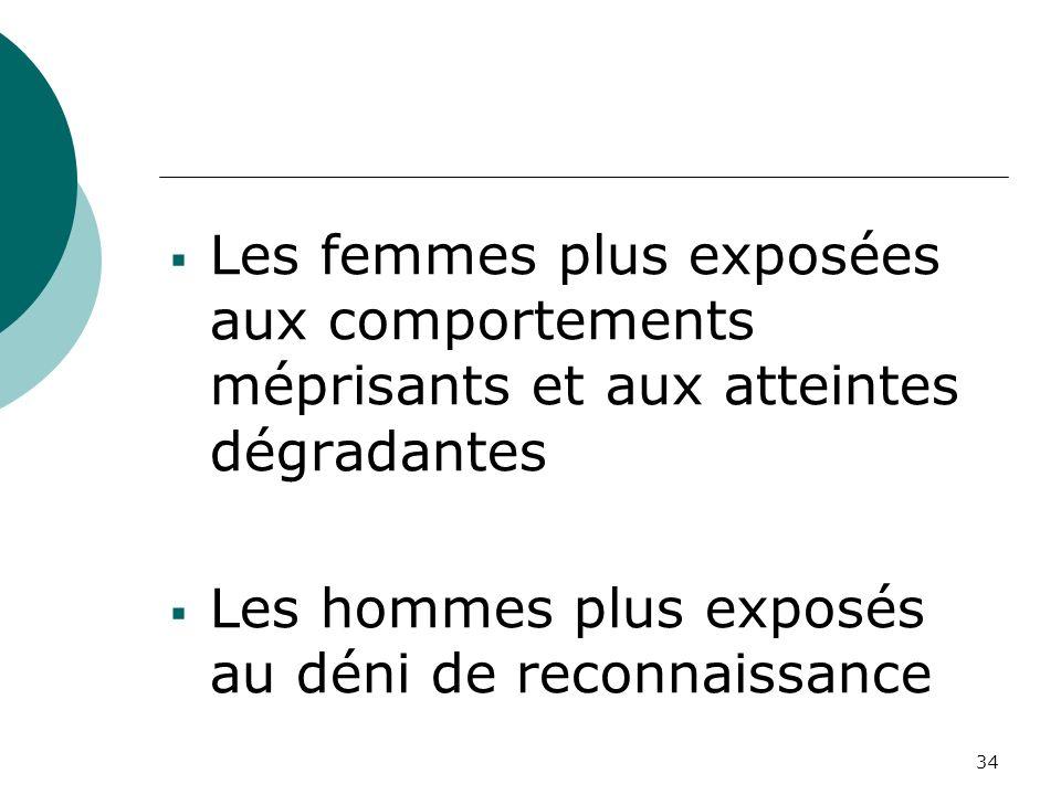 Les femmes plus exposées aux comportements méprisants et aux atteintes dégradantes