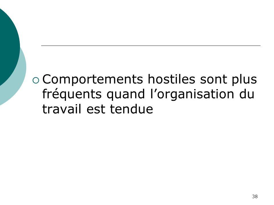 Comportements hostiles sont plus fréquents quand l'organisation du travail est tendue