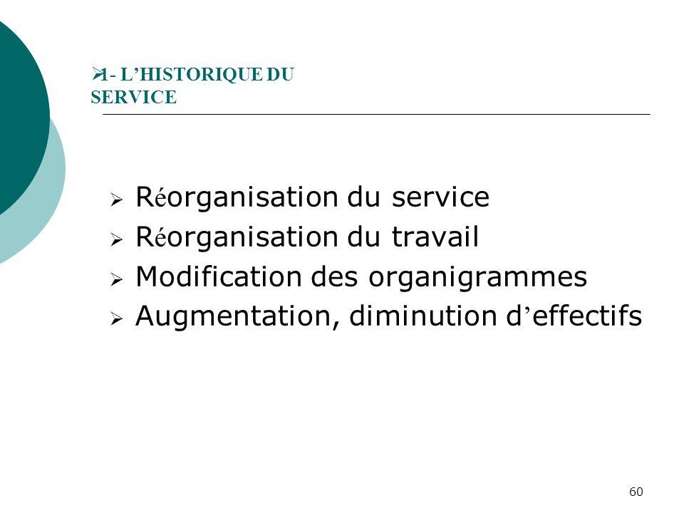 1- L'HISTORIQUE DU SERVICE
