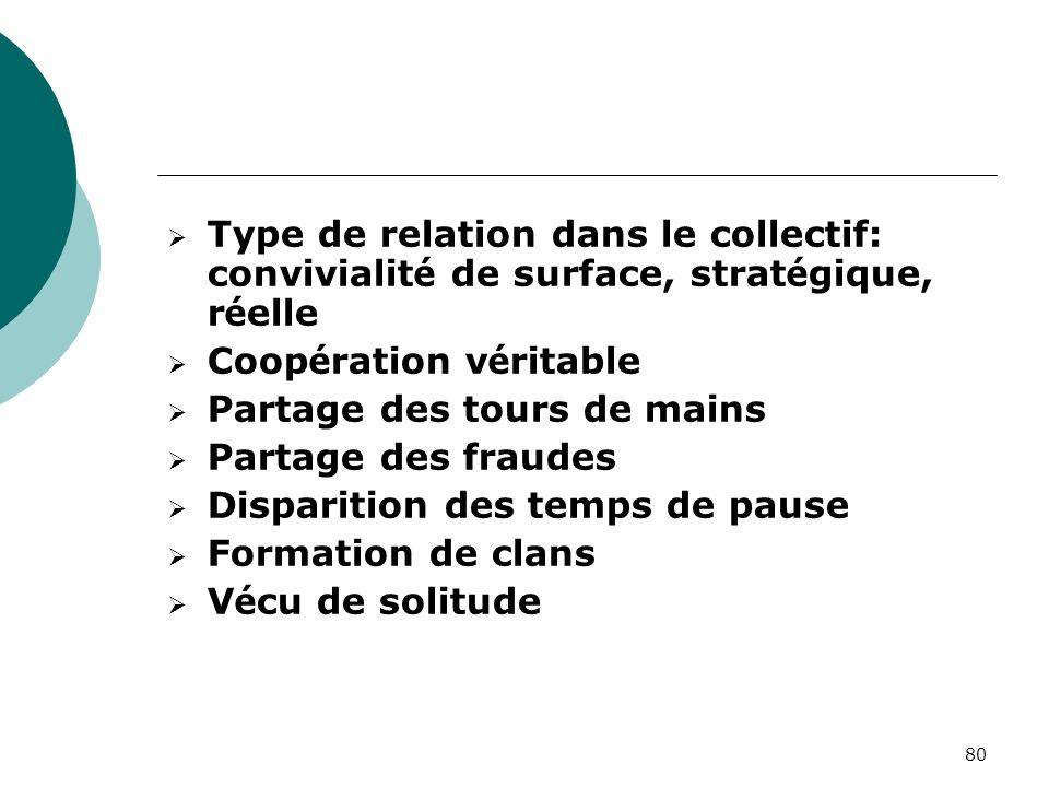 Type de relation dans le collectif: convivialité de surface, stratégique, réelle