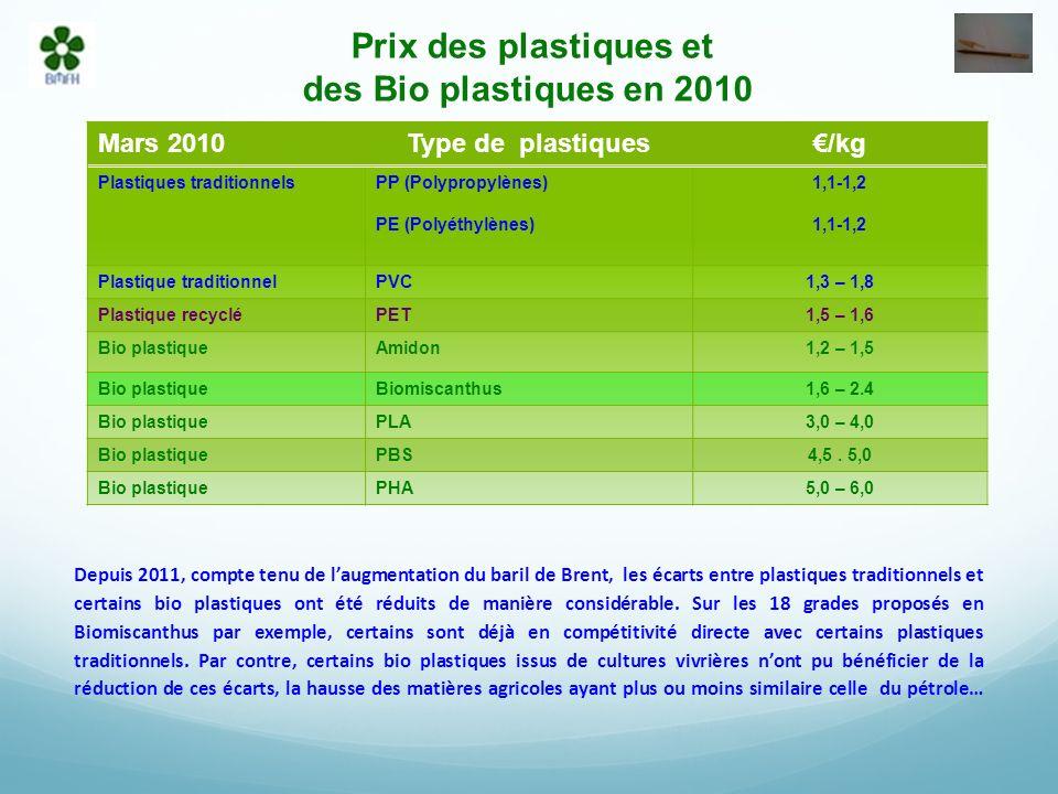 Prix des plastiques et des Bio plastiques en 2010