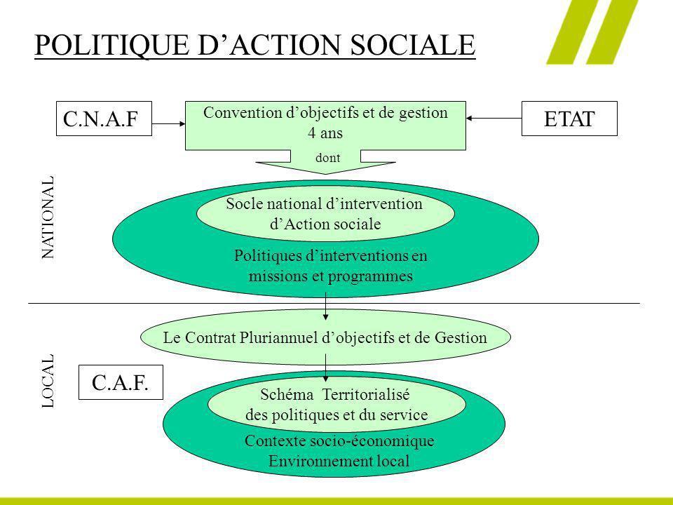 POLITIQUE D'ACTION SOCIALE