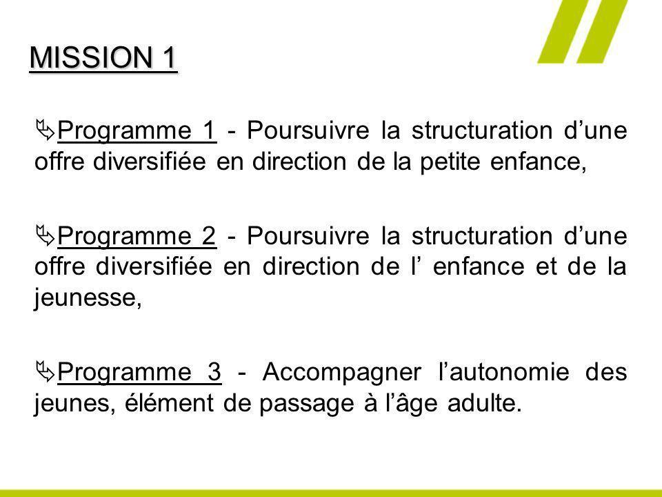 MISSION 1 Programme 1 - Poursuivre la structuration d'une offre diversifiée en direction de la petite enfance,