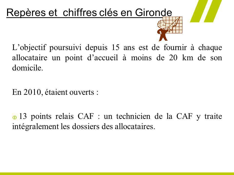 Repères et chiffres clés en Gironde