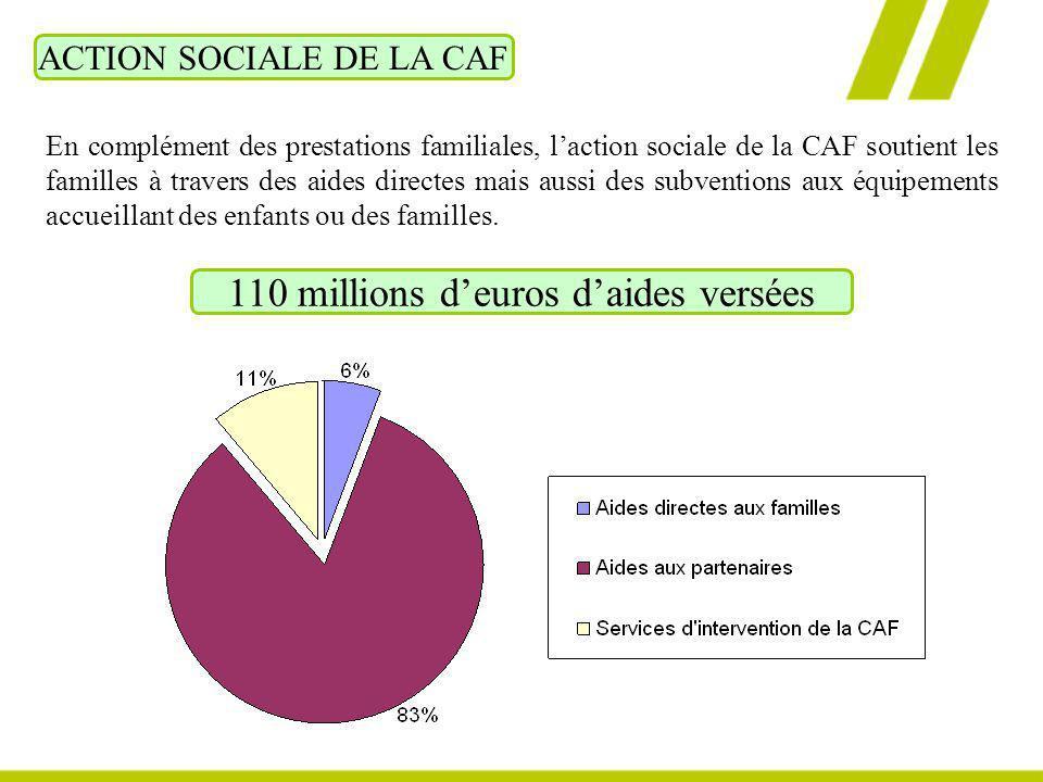 110 millions d'euros d'aides versées