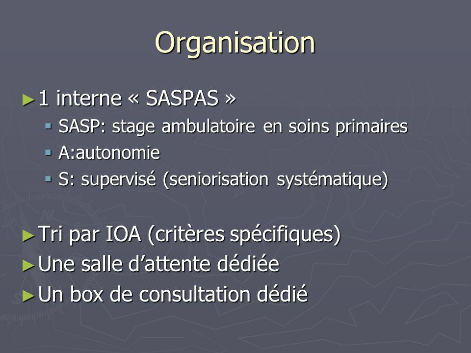 Organisation 1 interne « SASPAS » Tri par IOA (critères spécifiques)