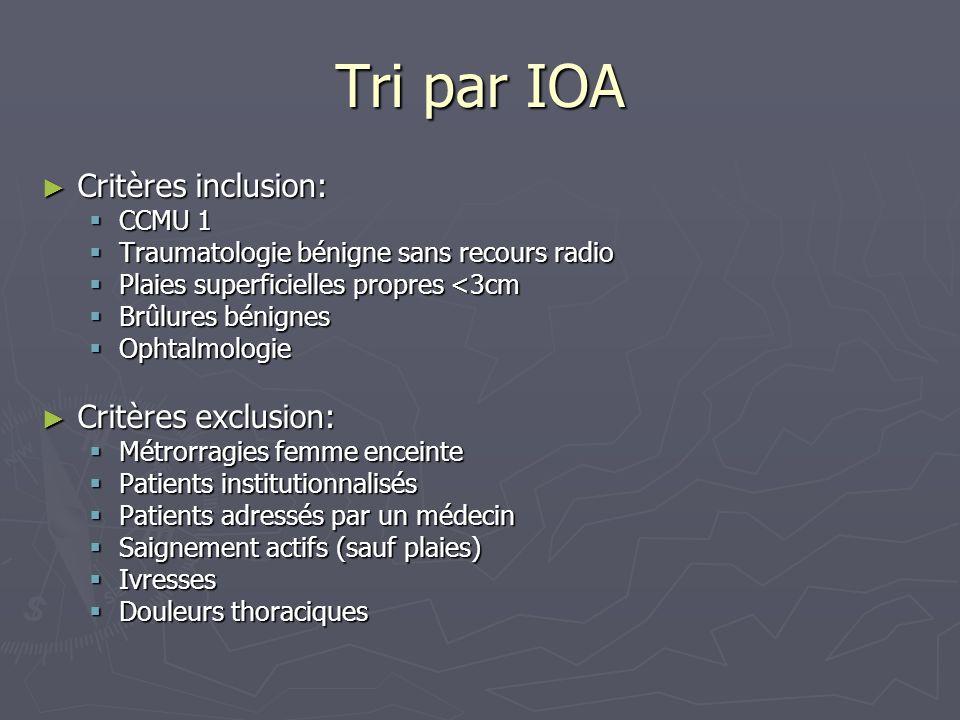 Tri par IOA Critères inclusion: Critères exclusion: CCMU 1