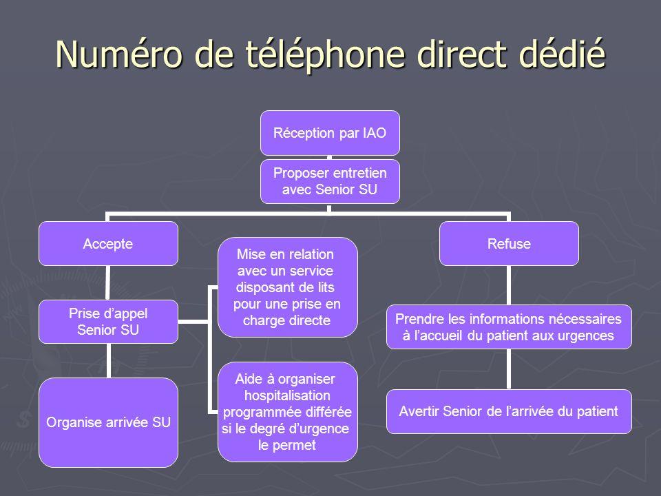 Numéro de téléphone direct dédié