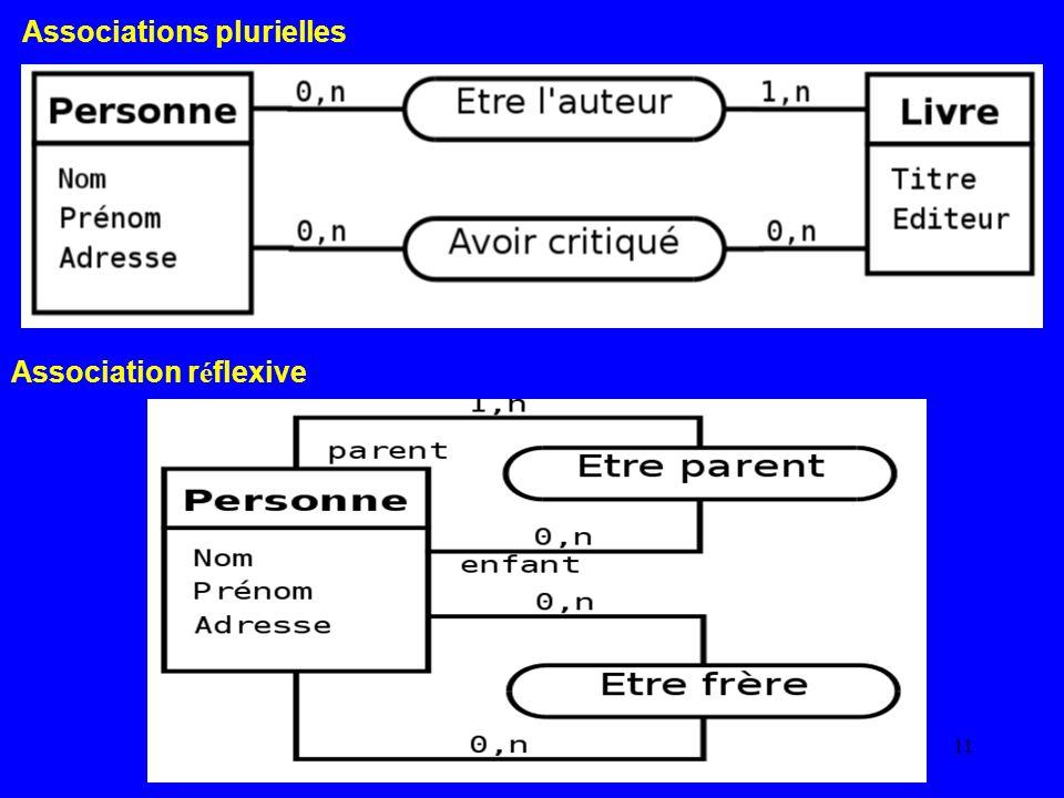Associations plurielles