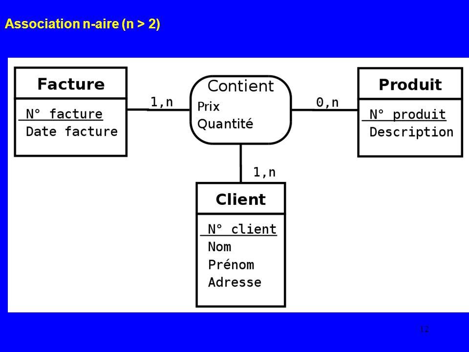 Association n-aire (n > 2)