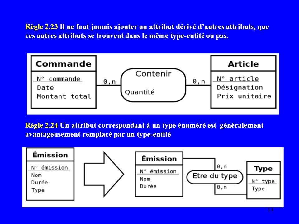 Règle 2.23 Il ne faut jamais ajouter un attribut dérivé d'autres attributs, que ces autres attributs se trouvent dans le même type-entité ou pas.