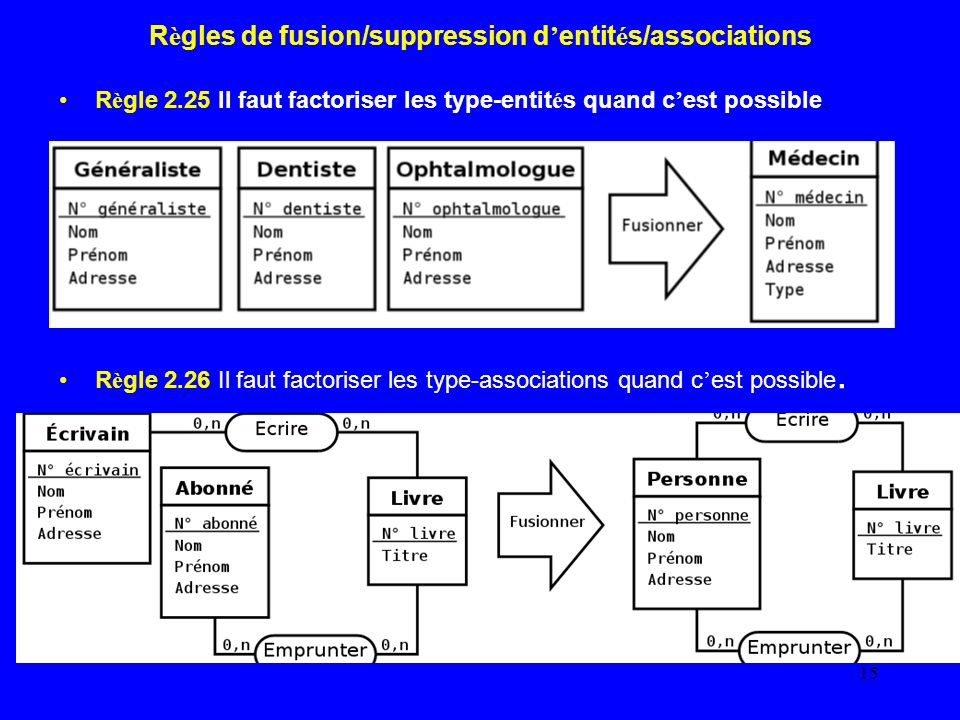 Règles de fusion/suppression d'entités/associations