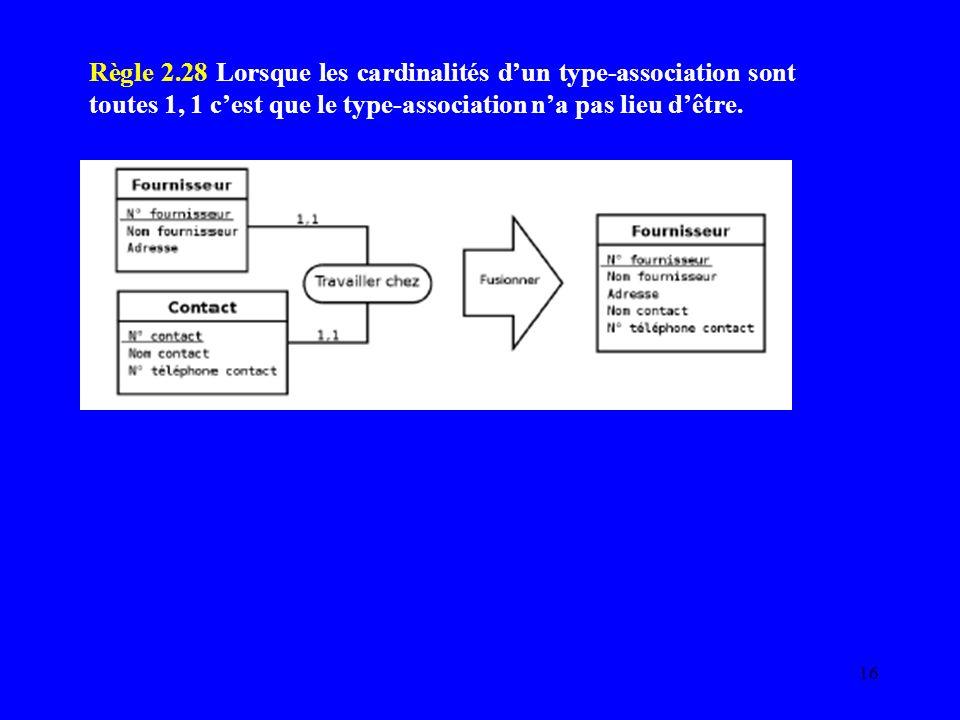 Règle 2.28 Lorsque les cardinalités d'un type-association sont toutes 1, 1 c'est que le type-association n'a pas lieu d'être.
