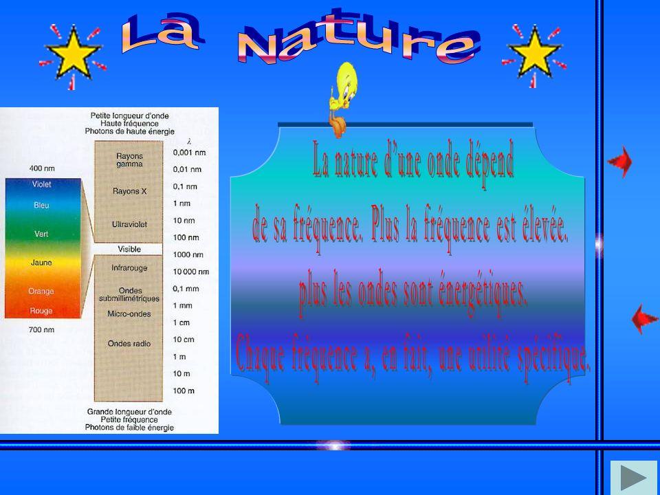 La Nature La nature d'une onde dépend
