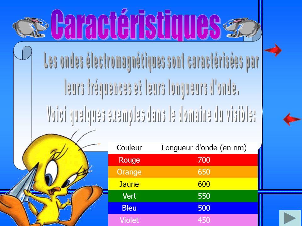 Caractéristiques Couleur Longueur d onde (en nm) Rouge 700 Orange 650