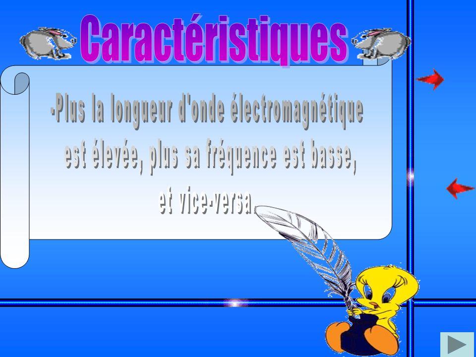 Caractéristiques -Plus la longueur d onde électromagnétique