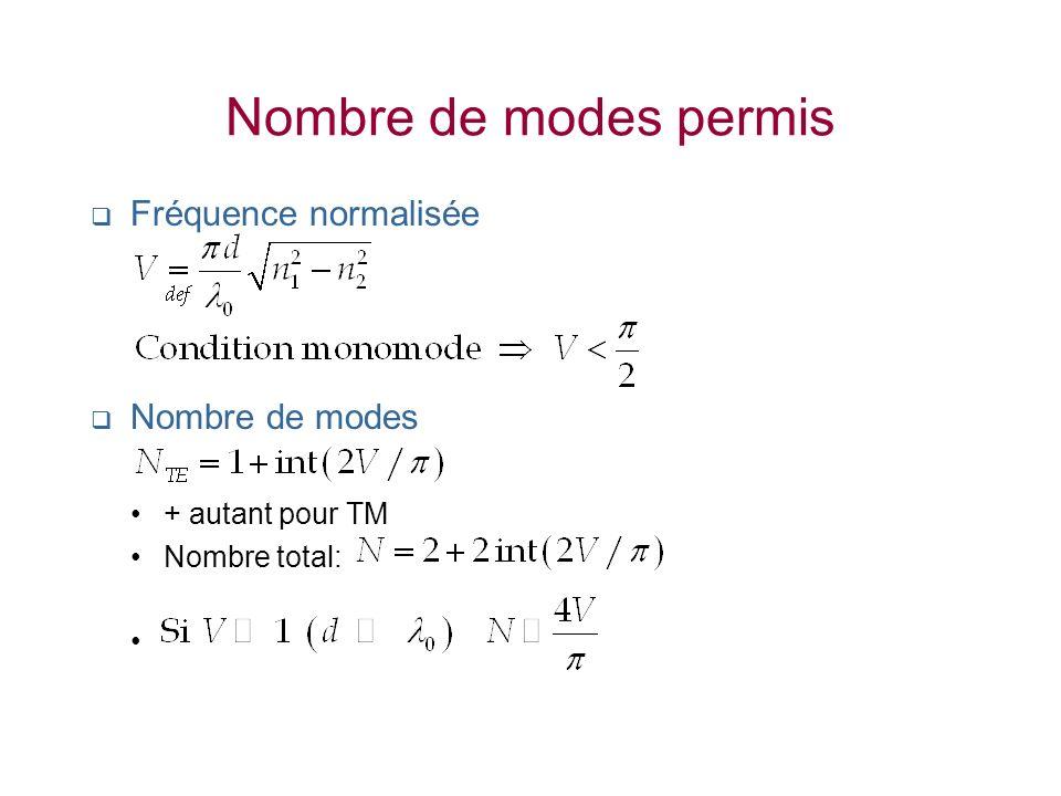 Nombre de modes permis Fréquence normalisée Nombre de modes
