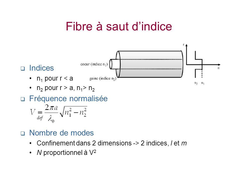 Fibre à saut d'indice Indices Fréquence normalisée Nombre de modes
