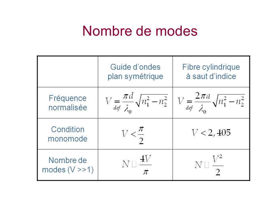 Nombre de modes Guide d'ondes plan symétrique