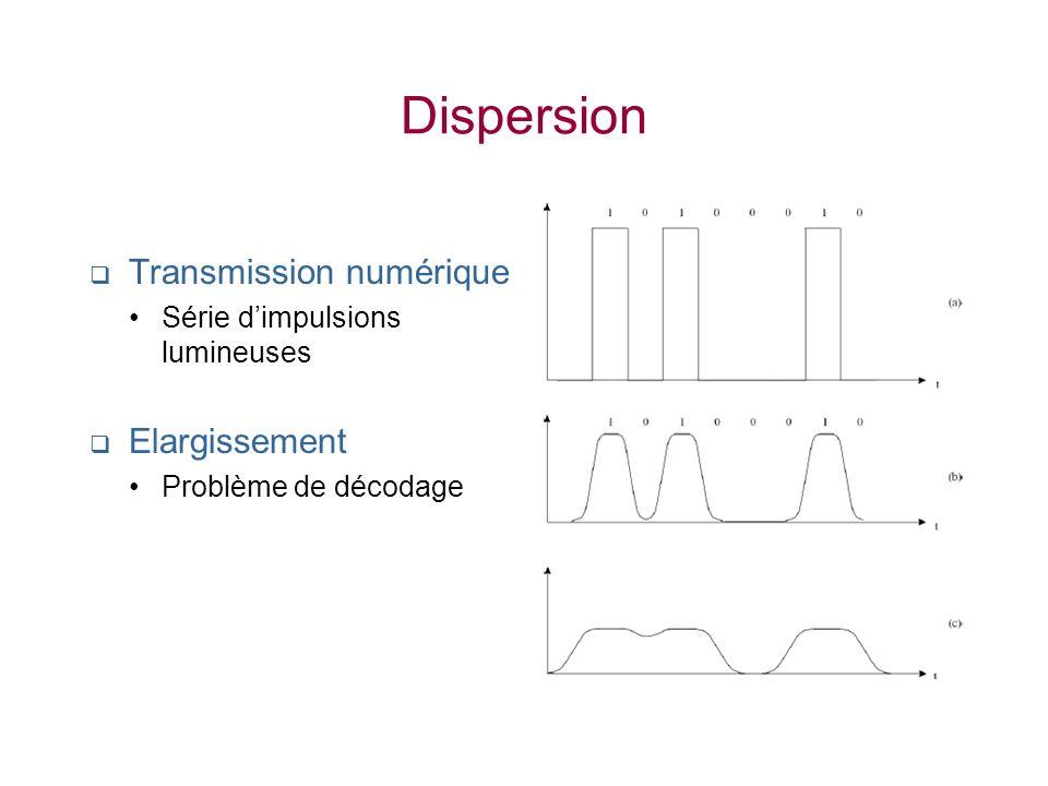 Dispersion Transmission numérique Elargissement