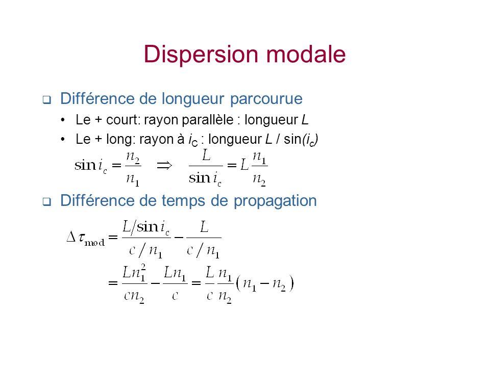 Dispersion modale Différence de longueur parcourue