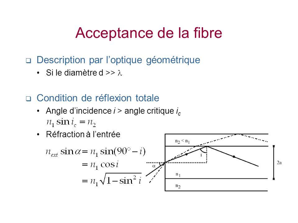 Acceptance de la fibre Description par l'optique géométrique