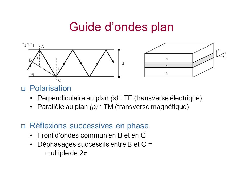 Guide d'ondes plan Polarisation Réflexions successives en phase
