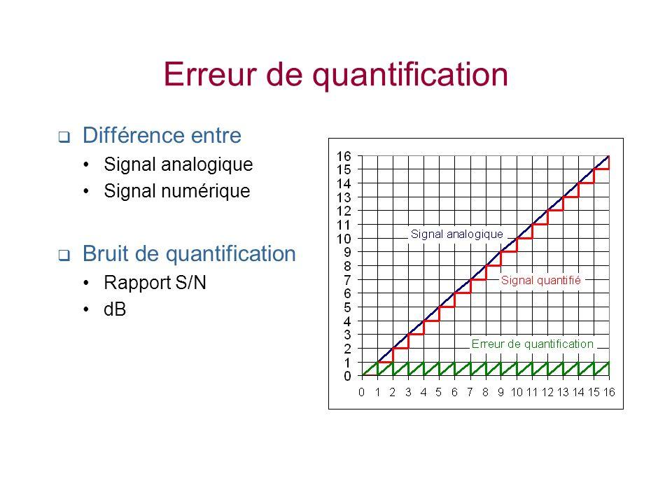 Erreur de quantification