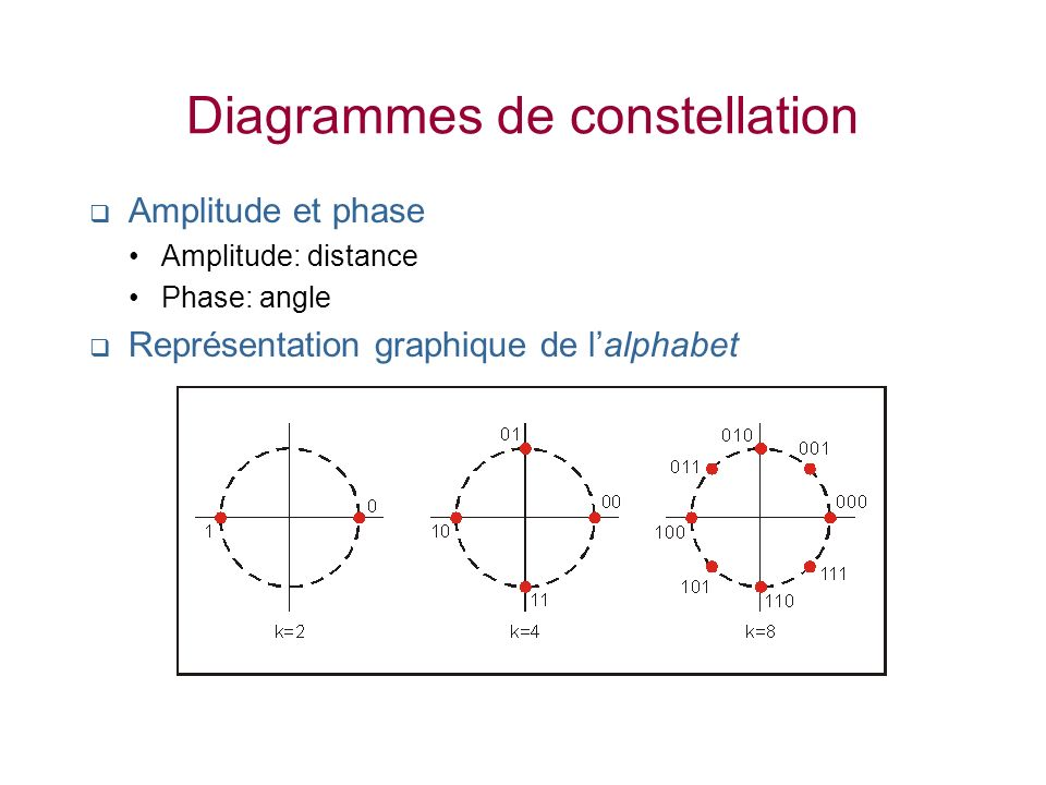 Diagrammes de constellation