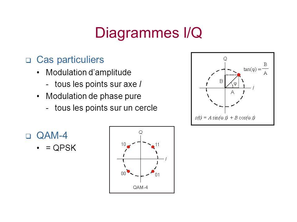 Diagrammes I/Q Cas particuliers QAM-4 Modulation d'amplitude