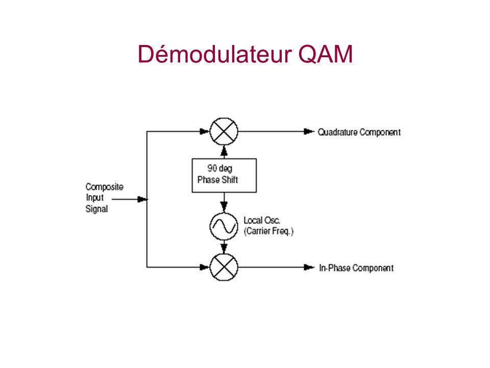 Démodulateur QAM