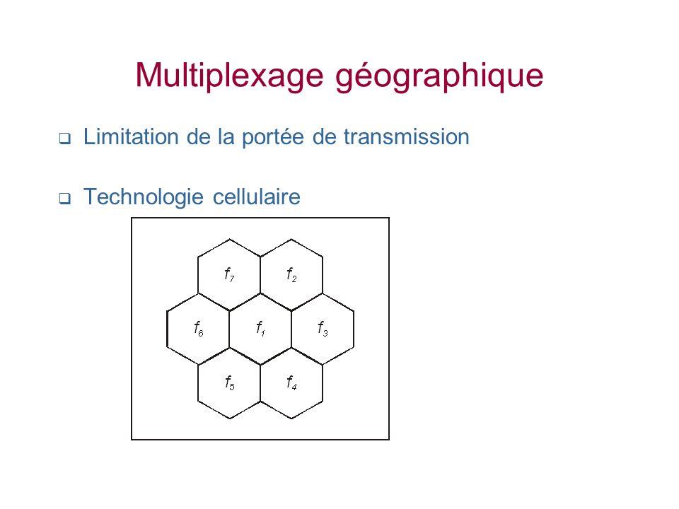 Multiplexage géographique