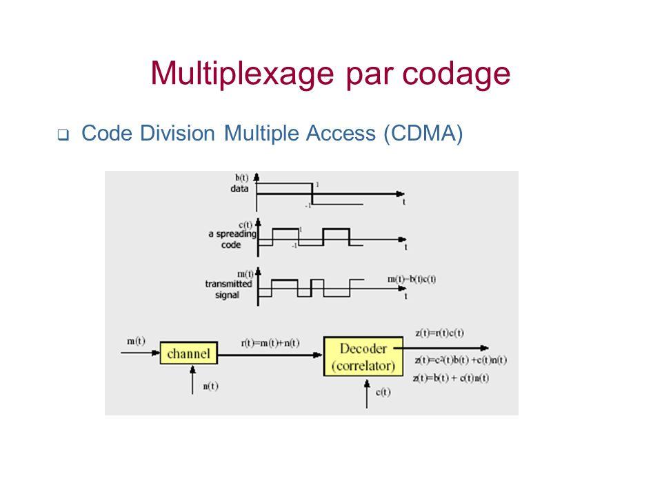 Multiplexage par codage