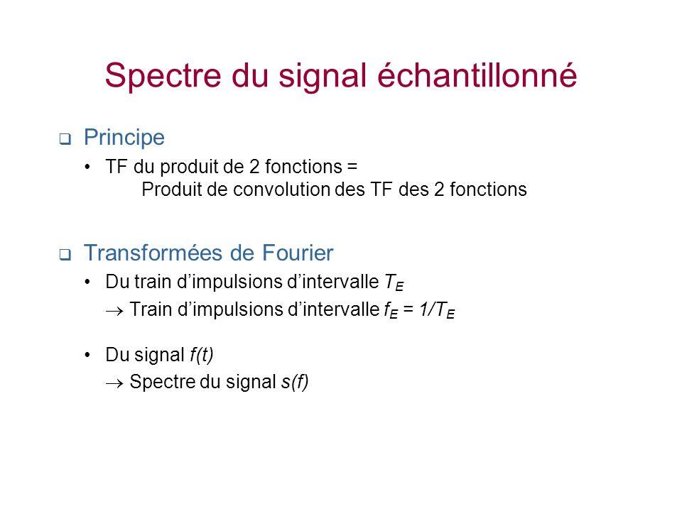 Spectre du signal échantillonné