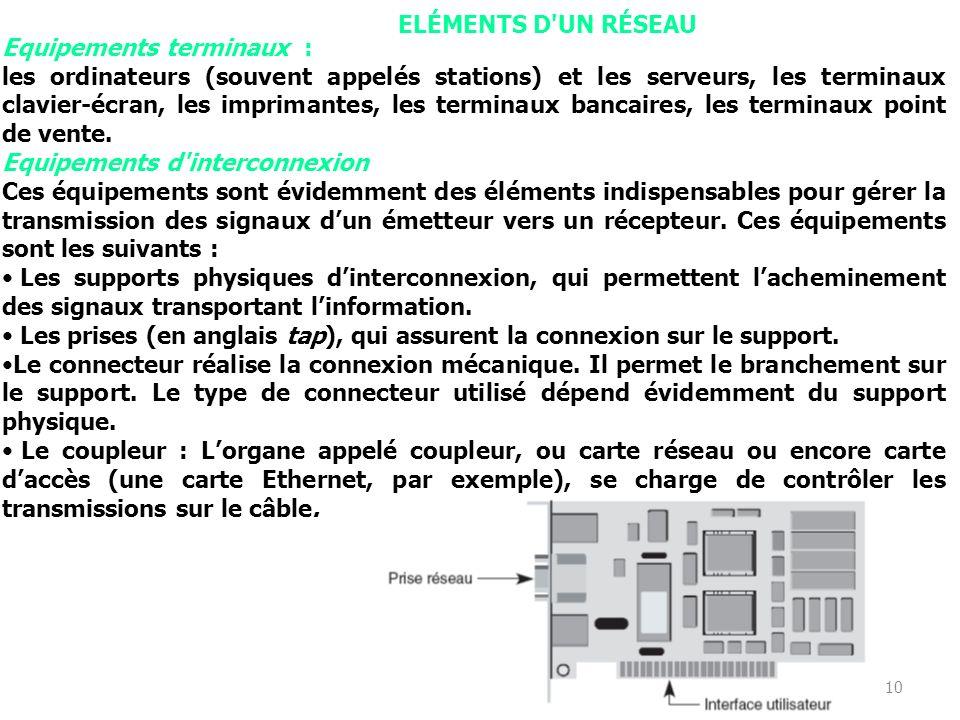 ELÉMENTS D UN RÉSEAU Equipements terminaux :