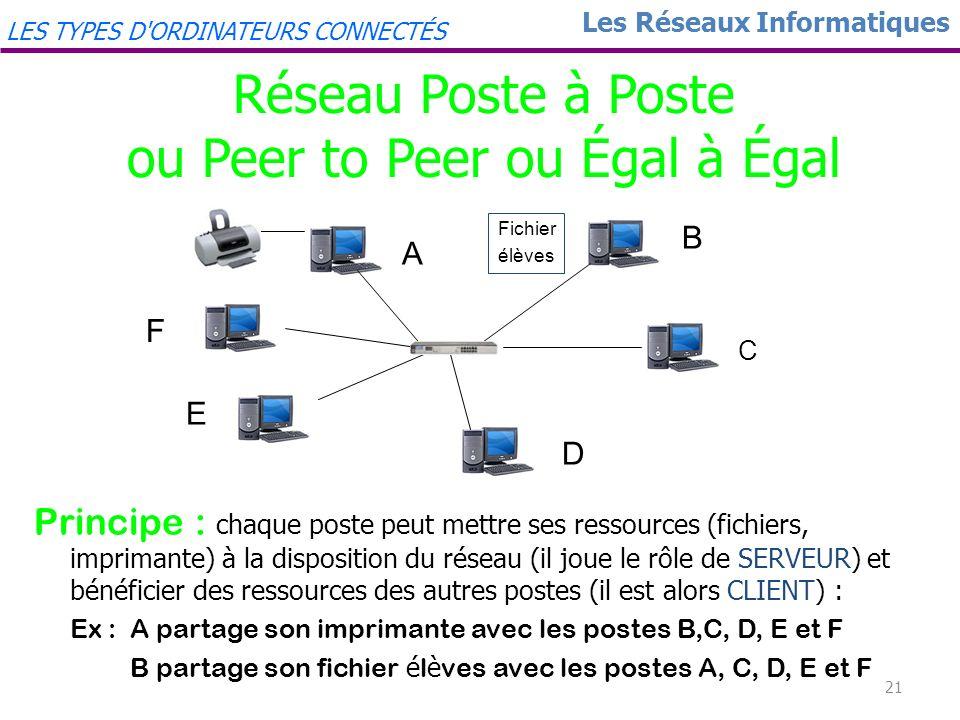 Réseau Poste à Poste ou Peer to Peer ou Égal à Égal