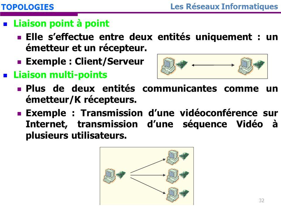 Exemple : Client/Serveur Liaison multi-points