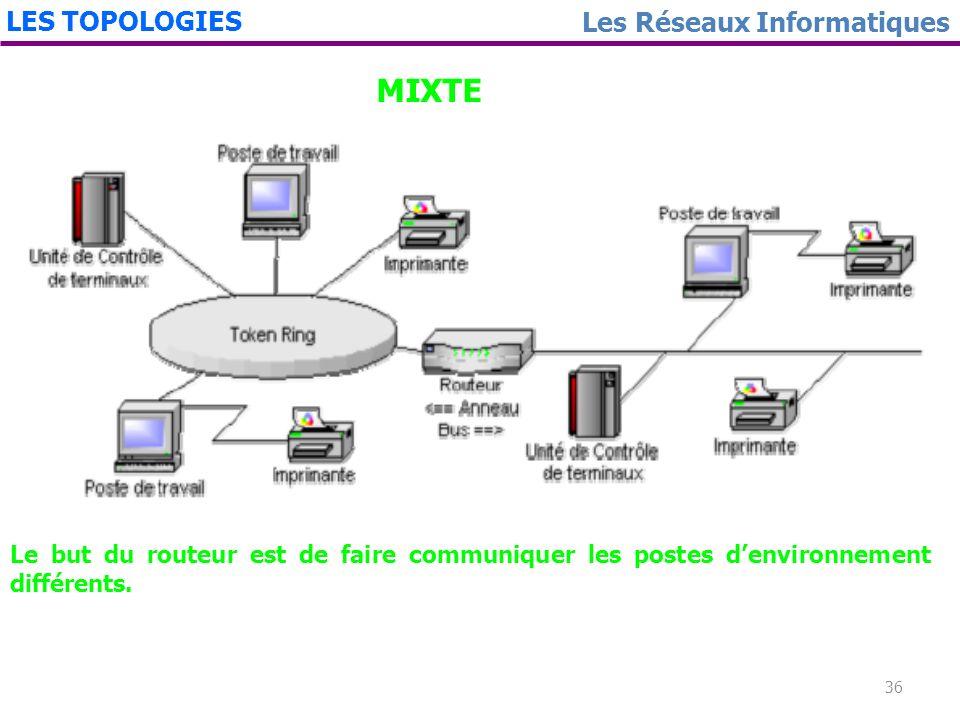 MIXTE LES TOPOLOGIES Les Réseaux Informatiques