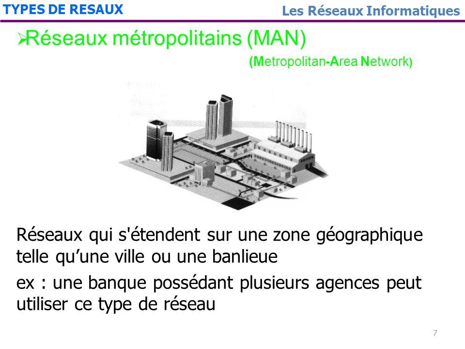 Réseaux métropolitains (MAN)