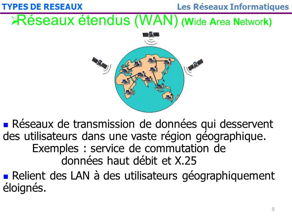 Réseaux étendus (WAN) (Wide Area Network)