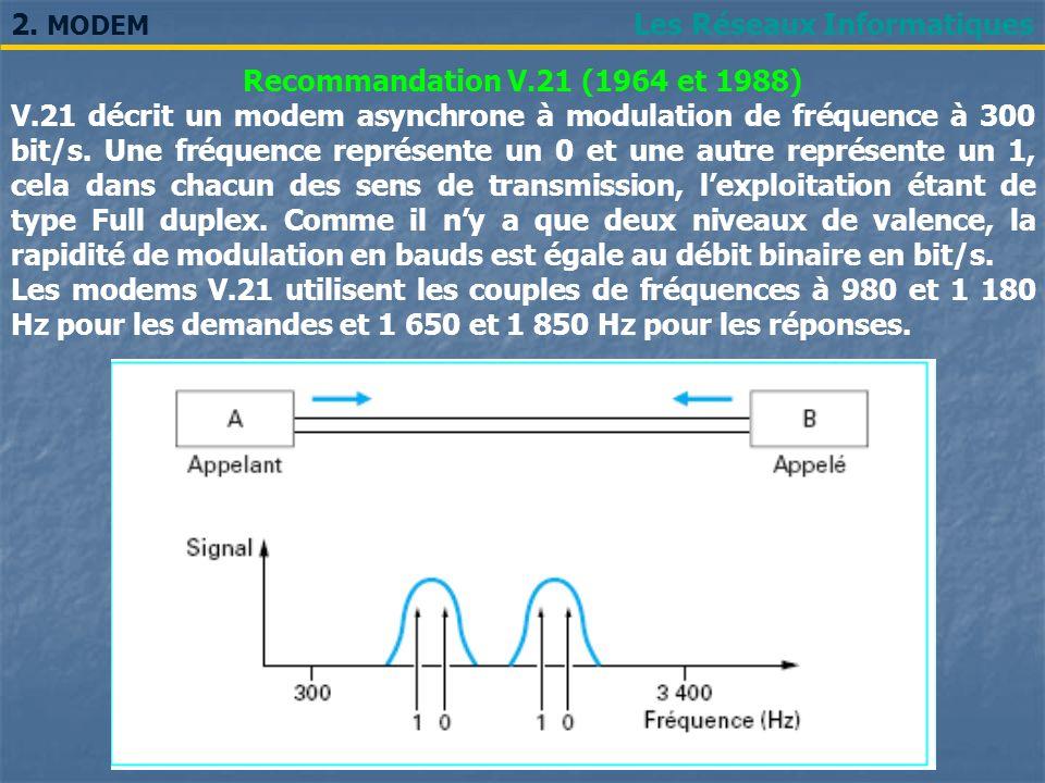 2. MODEM Les Réseaux Informatiques. Recommandation V.21 (1964 et 1988)