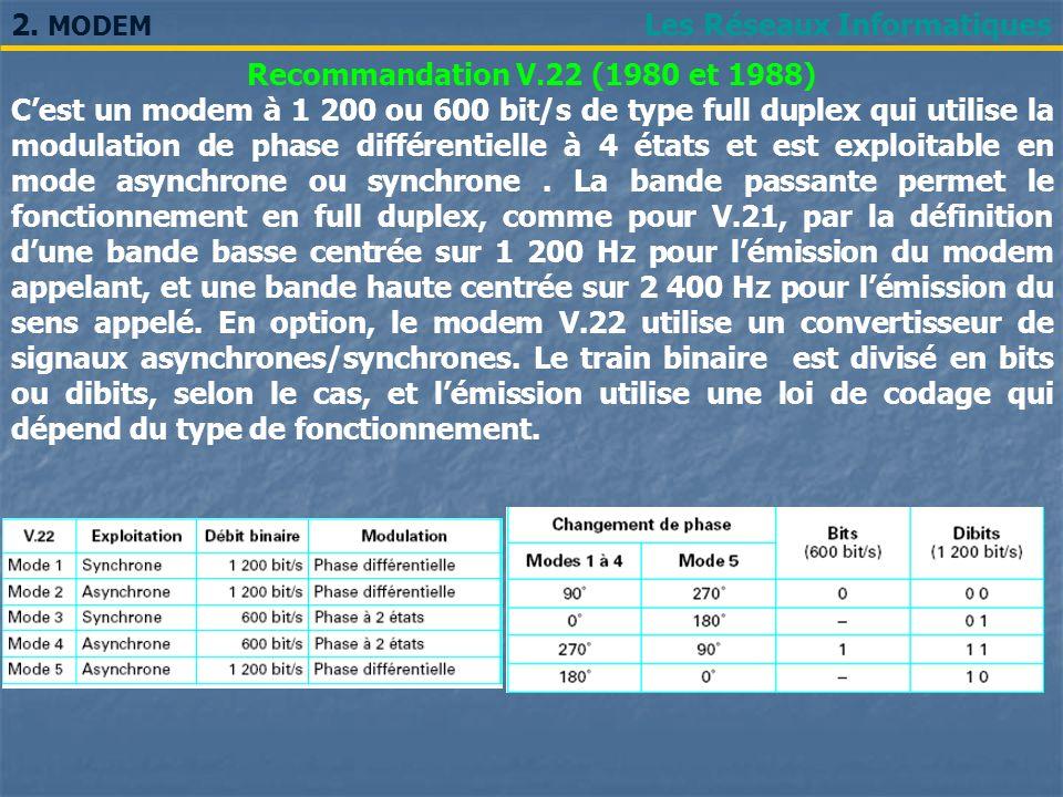 2. MODEM Les Réseaux Informatiques. Recommandation V.22 (1980 et 1988)